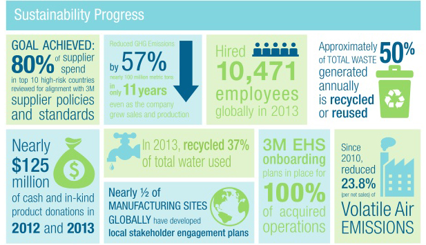 3m-sustainability-report-2014-4-638