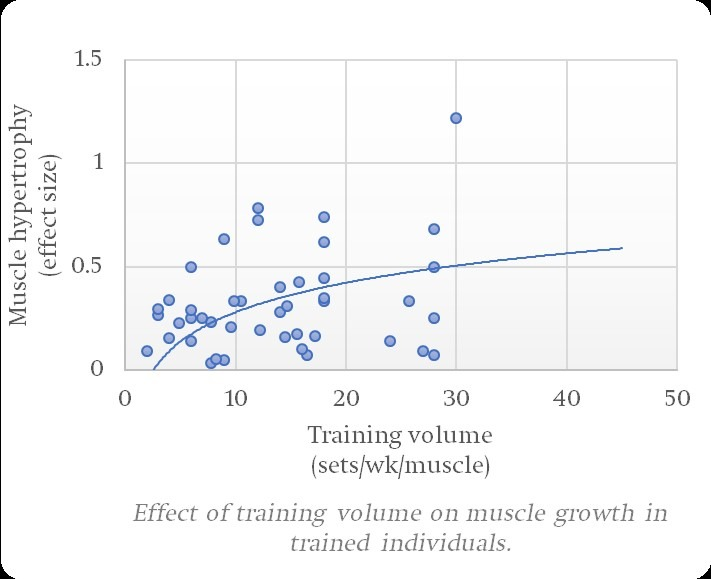Henselmans-meta-analysis-training-volume-trained