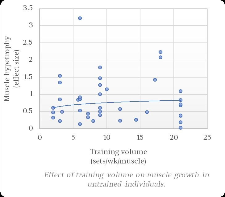Henselmans-meta-analysis-training-volume-untrained