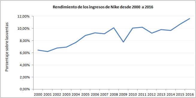 Nikerendimientoingresos