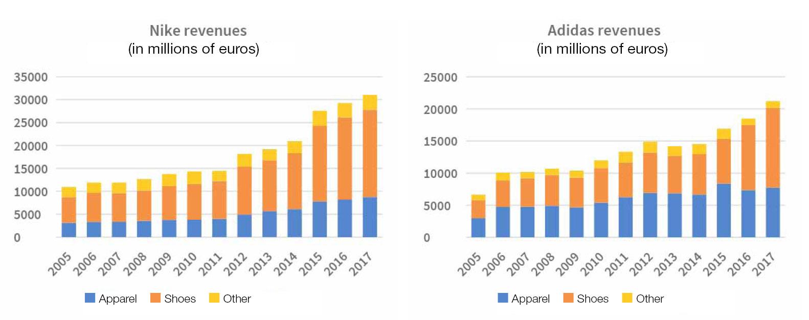 buy popular 595fd 6ad5b No sólo los ingresos y los márgenes, también los beneficios se han  disparado (en el caso de Nike) o llevan una tendencia al alza (en el caso  de Adidas).