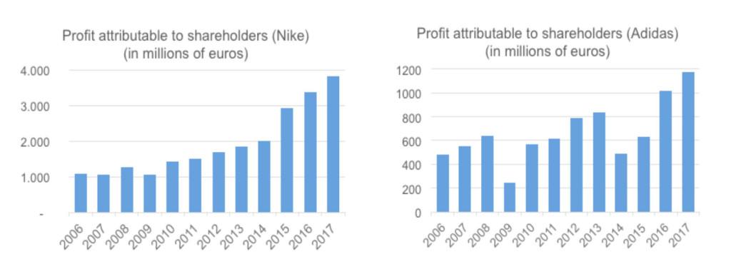 new product 2c5f7 034e7 La inversión en actividades de marketing crece, es decir, existe una  dinámica creciente de inversión y beneficios que en los últimos años.