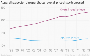 apparel-has-gotten-cheaper-though-overall-prices-have-increased-overall-retail-prices-apparel-prices_chartbuilder
