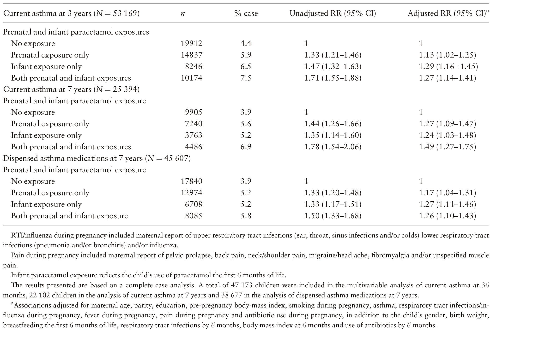 Prenatal and infant paracetamol exposure and development of asth