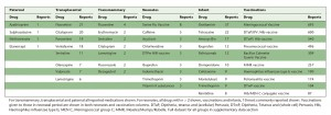 Spontaneous adverse drug reaction reports for neonates and infan