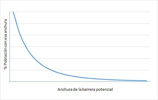 barrerapotencial