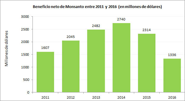 monsantobeneficioneto