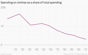 spending-on-clothes-as-a-share-of-total-spending-apparel-spending-as-share-of-total-spending_chartbuilder1