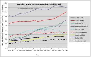 femal-general-incidence